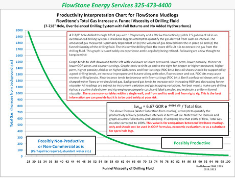 FlowStone Gas Chart